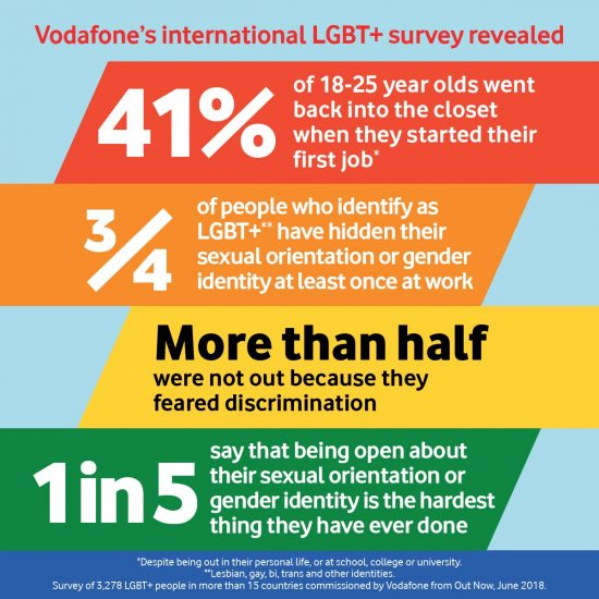 41 Of Lgbt People Go Back In The Closet In First Job Vodafone Survey Finds