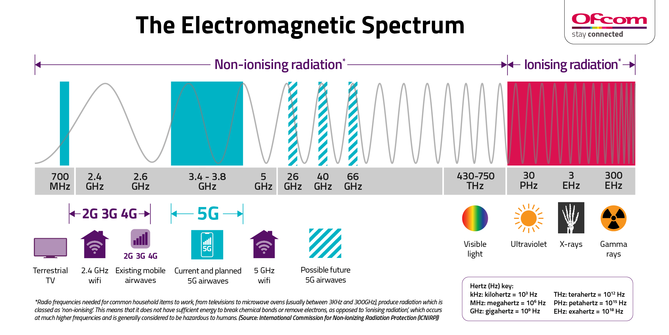 Ofcom 5G Electromagnetic Spectrum Infographic - Vodafone UK News Centre