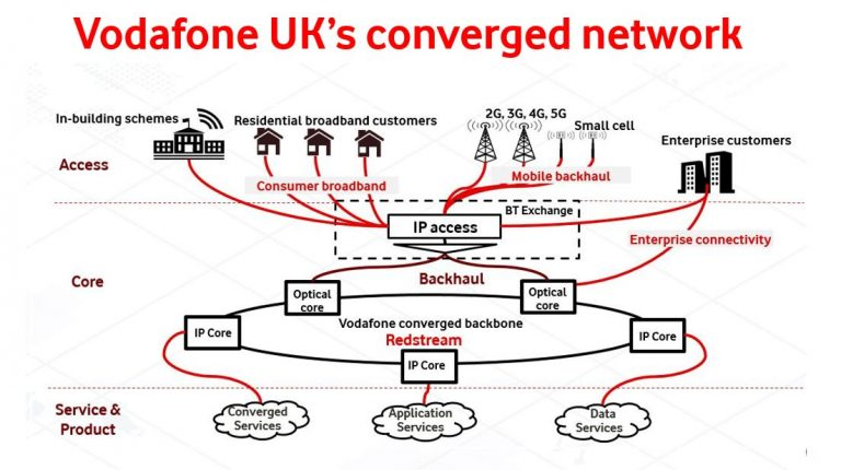 Chart illustrating Vodafone UK's converged network
