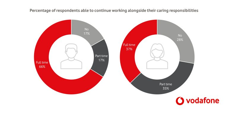Gender split of respondents able to continue work alongside caring responsibilities.