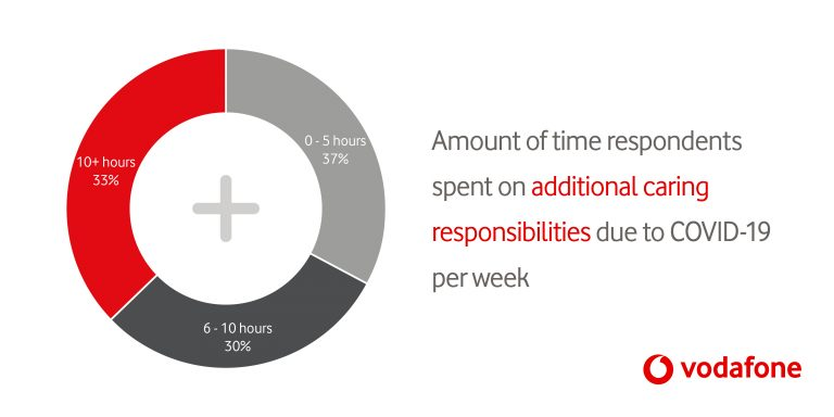 pie chart showing amount of time respondents spent on additional caring per week.
