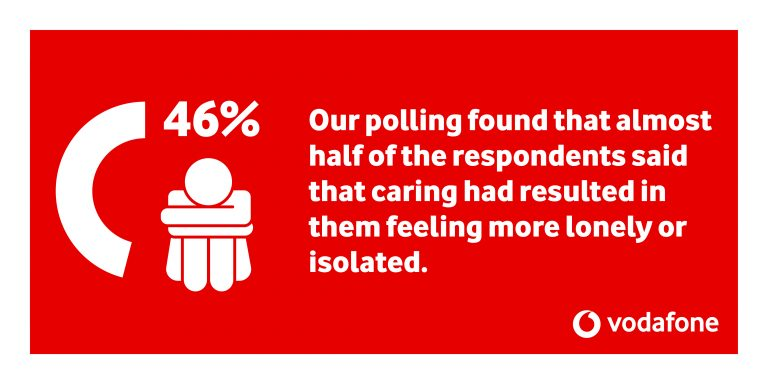 46% of respondents said that caring has resulted in them feeling more lonely or isolated.