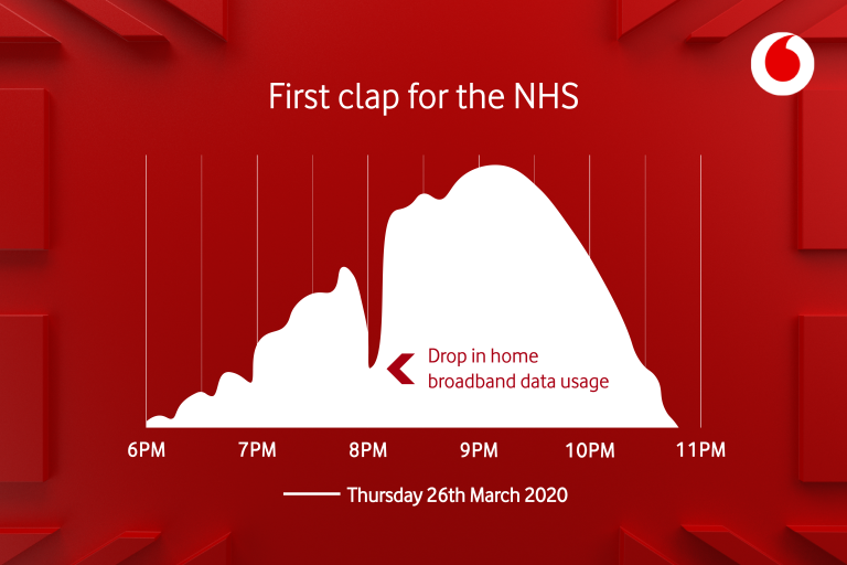 graph showing effect of Clap for Carers on internet usage