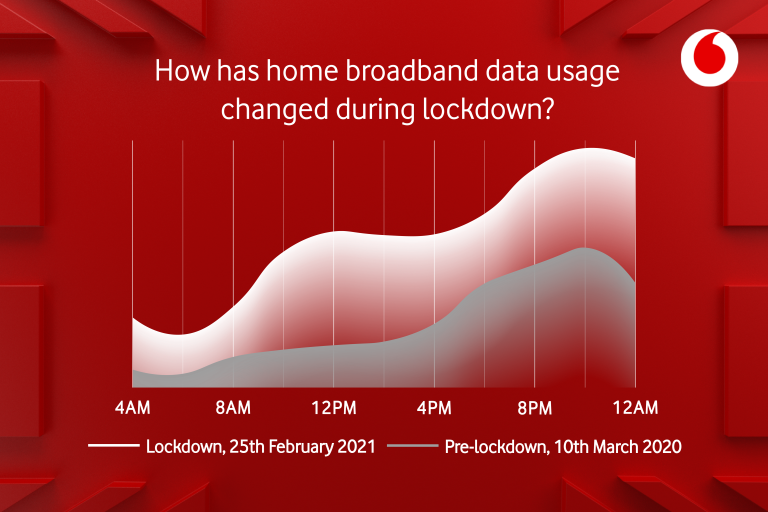 graph showing effect of lockdown on home broadband usage