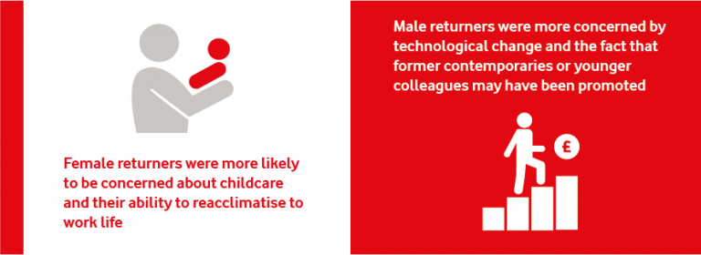 An infographic showing the different challenges facing male and female returners