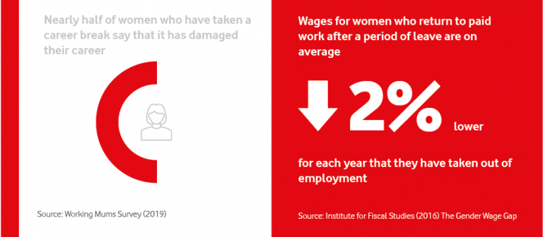 Infographic illustrating the challenges facing women returning to work after a career break