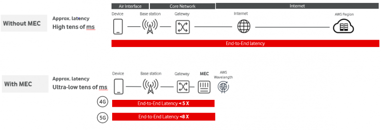 diagram showing the low latency benefits of edge computing