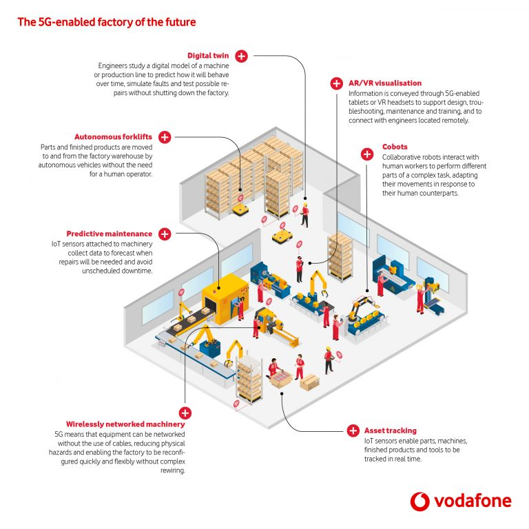 infographic showing potential benefits of 5G in factories